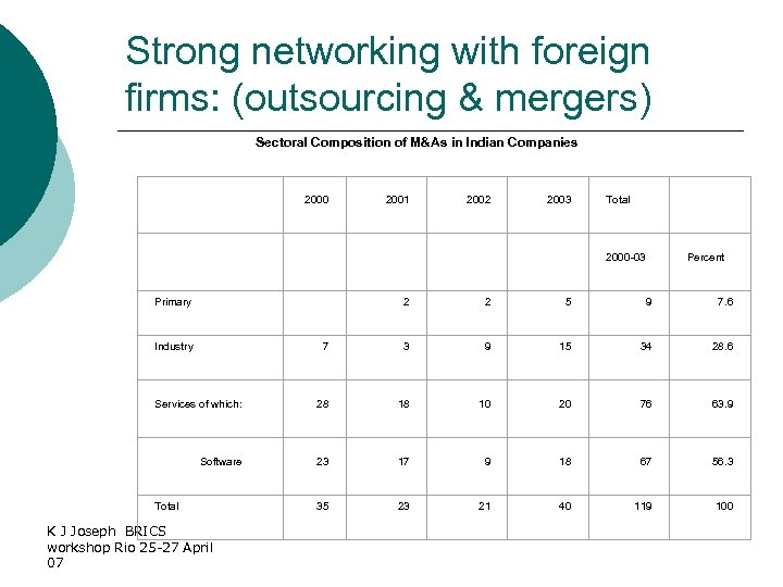 Strong networking with foreign firms: (outsourcing & mergers) Sectoral Composition of M&As in Indian