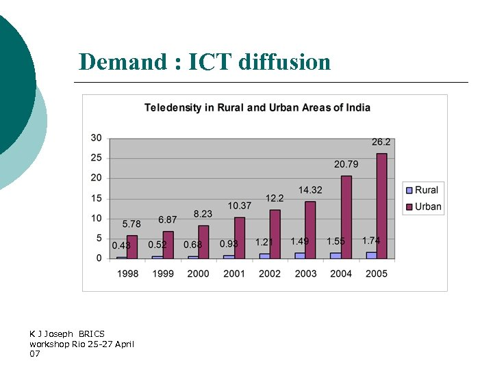 Demand : ICT diffusion K J Joseph BRICS workshop Rio 25 -27 April 07