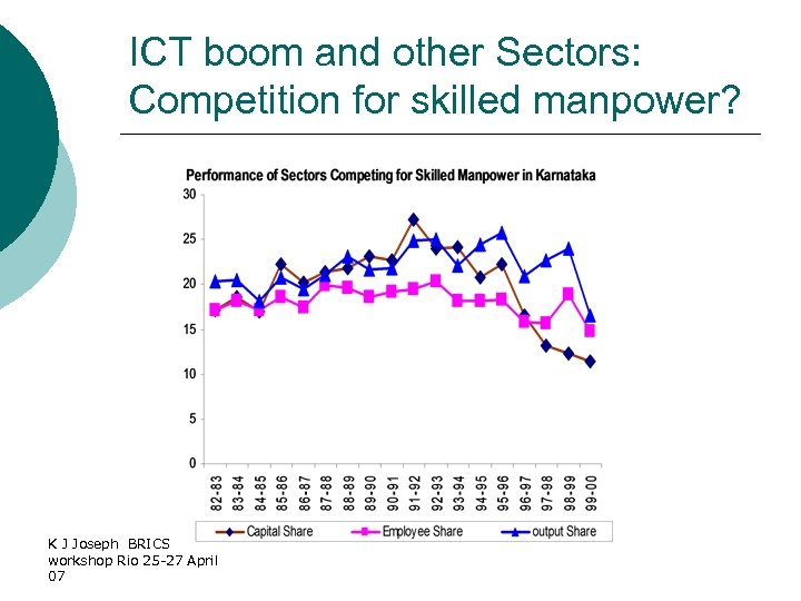 ICT boom and other Sectors: Competition for skilled manpower? K J Joseph BRICS workshop