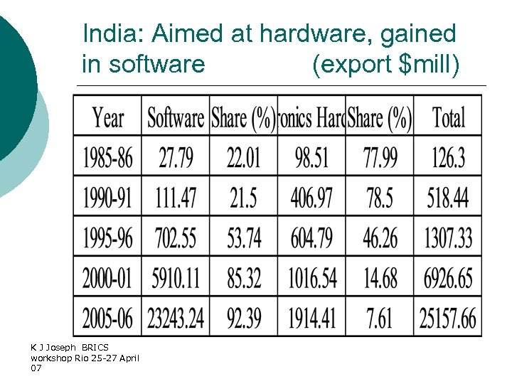 India: Aimed at hardware, gained in software (export $mill) K J Joseph BRICS workshop