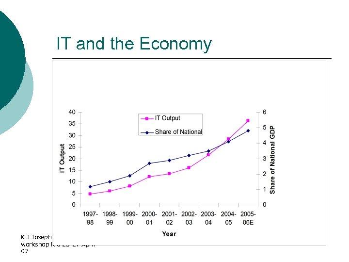 IT and the Economy K J Joseph BRICS workshop Rio 25 -27 April 07