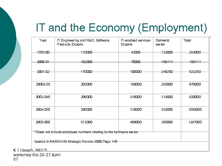 IT and the Economy (Employment) Year IT, Engineering and R&D, Software Products Exports IT-enabled