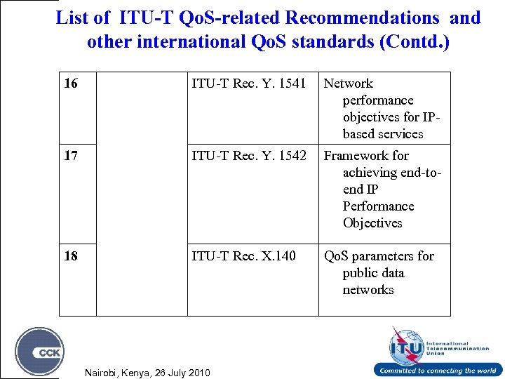List of ITU-T Qo. S-related Recommendations and other international Qo. S standards (Contd. )