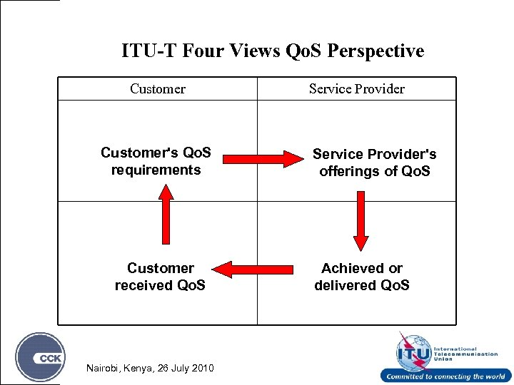 ITU-T Four Views Qo. S Perspective Customer's Qo. S requirements Customer received Qo. S