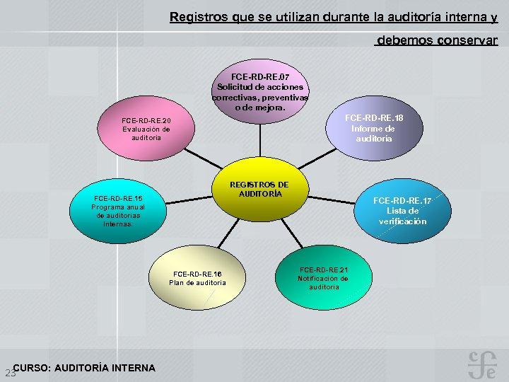 Registros que se utilizan durante la auditoría interna y debemos conservar FCE-RD-RE. 07 Solicitud