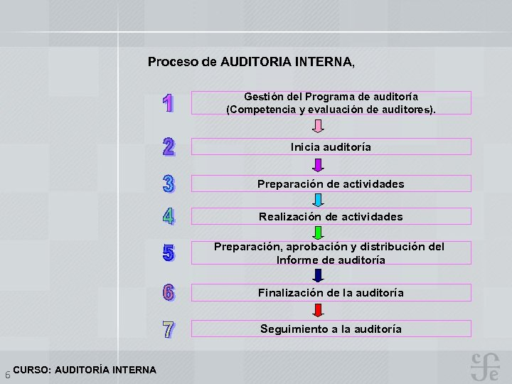 Proceso de AUDITORIA INTERNA, Gestión del Programa de auditoría (Competencia y evaluación de auditores).