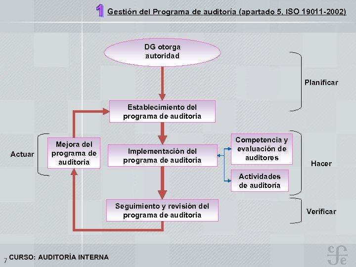 Gestión del Programa de auditoría (apartado 5, ISO 19011 -2002) DG otorga autoridad Planificar