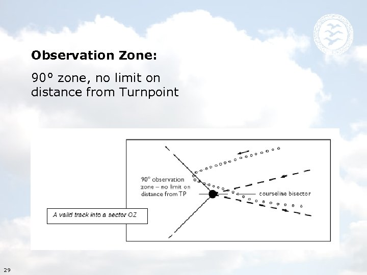 Observation Zone: To put it plain: 90° zone, no limit on If you start