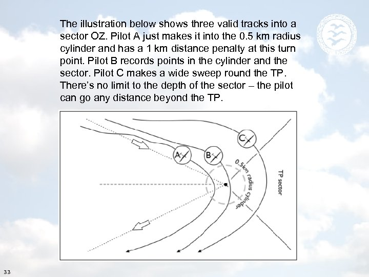The illustration below shows three valid tracks into a sector OZ. Pilot A just