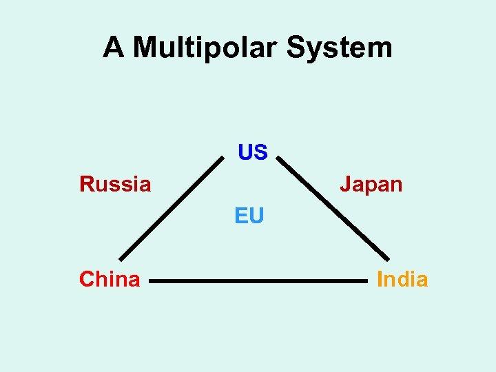 A Multipolar System US Russia Japan EU China India