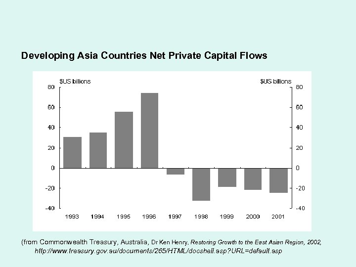 Developing Asia Countries Net Private Capital Flows (from Commonwealth Treasury, Australia, Dr Ken Henry,