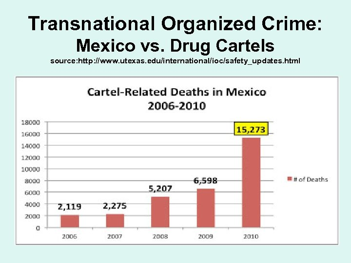 Transnational Organized Crime: Mexico vs. Drug Cartels source: http: //www. utexas. edu/international/ioc/safety_updates. html