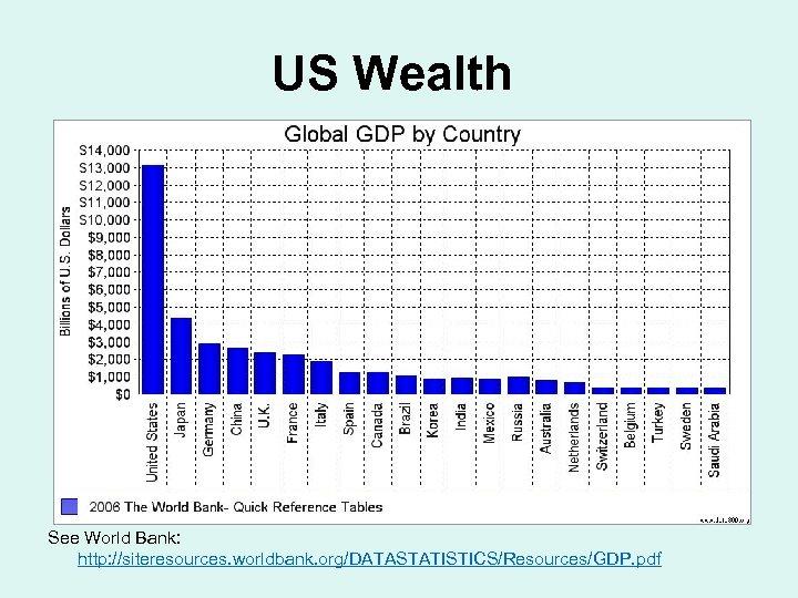 US Wealth See World Bank: http: //siteresources. worldbank. org/DATASTATISTICS/Resources/GDP. pdf