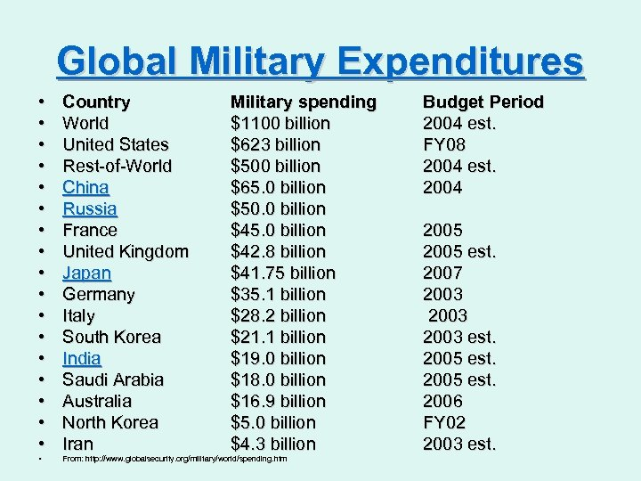 Global Military Expenditures • • • • • Country World United States Rest-of-World China