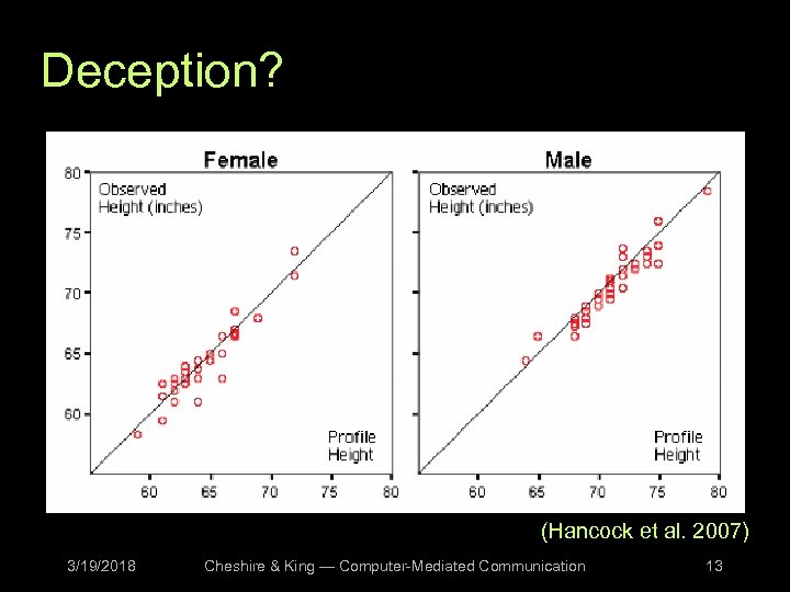 Deception? (Hancock et al. 2007) 3/19/2018 Cheshire & King — Computer-Mediated Communication 13