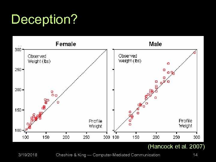 Deception? (Hancock et al. 2007) 3/19/2018 Cheshire & King — Computer-Mediated Communication 14