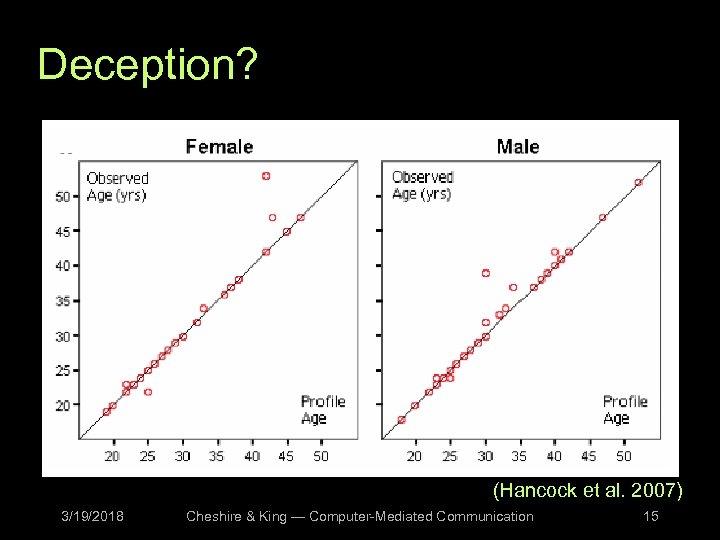Deception? (Hancock et al. 2007) 3/19/2018 Cheshire & King — Computer-Mediated Communication 15