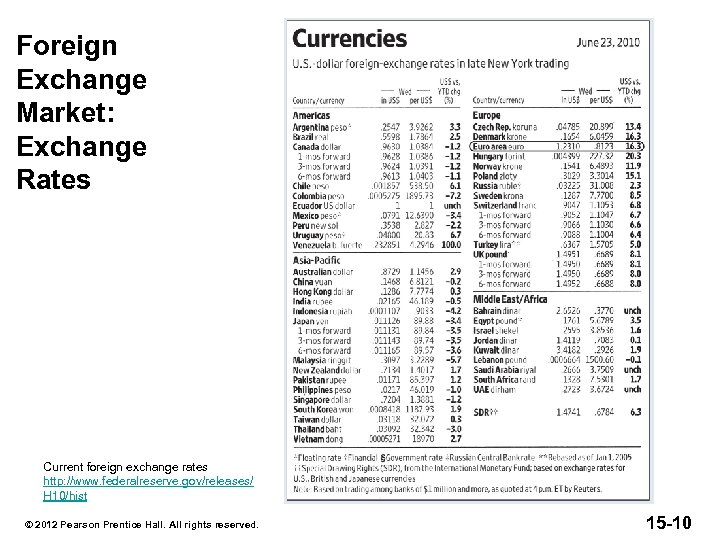 Foreign Exchange Market: Exchange Rates Current foreign exchange rates http: //www. federalreserve. gov/releases/ H