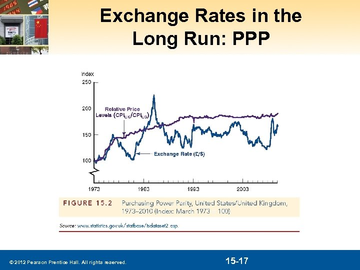 Exchange Rates in the Long Run: PPP © 2012 Pearson Prentice Hall. All rights