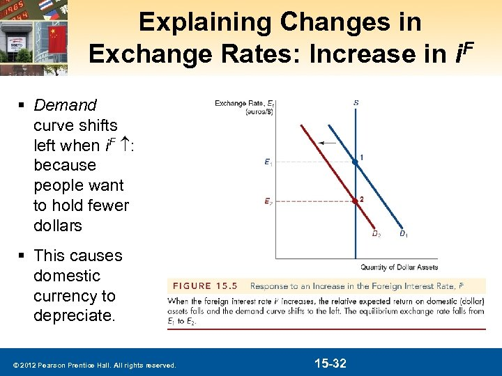 Explaining Changes in Exchange Rates: Increase in i. F § Demand curve shifts left