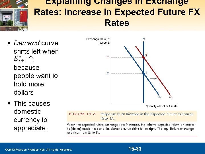 Explaining Changes in Exchange Rates: Increase in Expected Future FX Rates § Demand curve