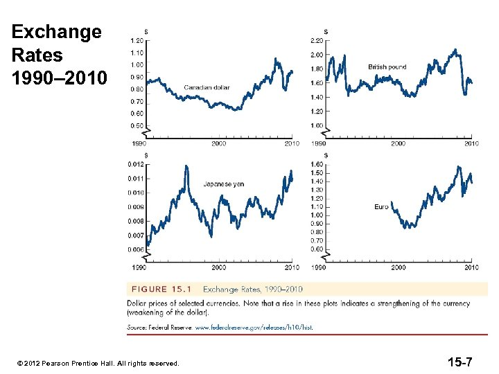 Exchange Rates 1990– 2010 © 2012 Pearson Prentice Hall. All rights reserved. 15 -7
