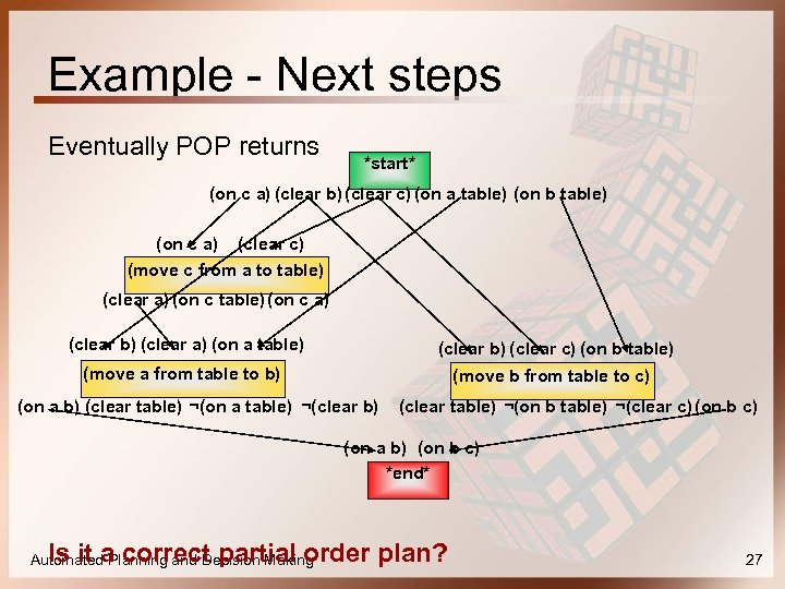 Example - Next steps Eventually POP returns *start* (on c a) (clear b) (clear