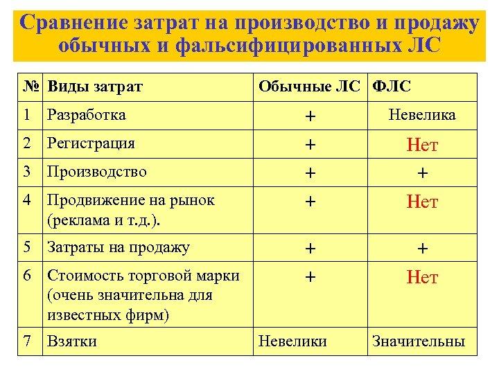 Сравнение затрат на производство и продажу обычных и фальсифицированных ЛС № Виды затрат 1
