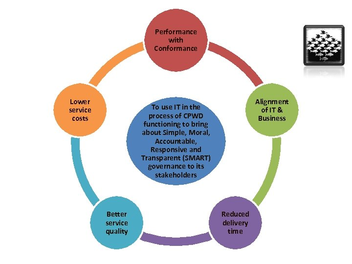 Performance with Conformance Lower service costs Alignment of IT & Business To use IT