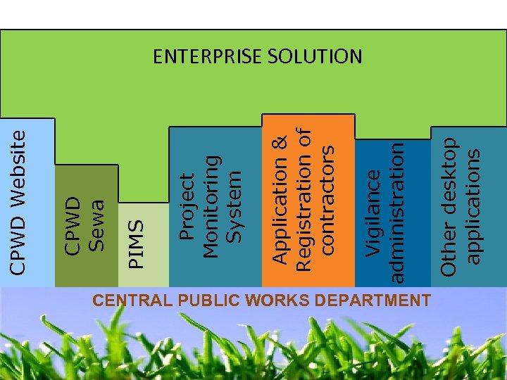 CENTRAL PUBLIC WORKS DEPARTMENT Other desktop applications Vigilance administration Application & Registration of contractors