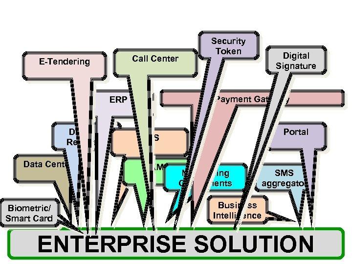 Call Center E-Tendering Data Center Biometric/ Smart Card Digital Signature Payment Gateway ERP Disaster
