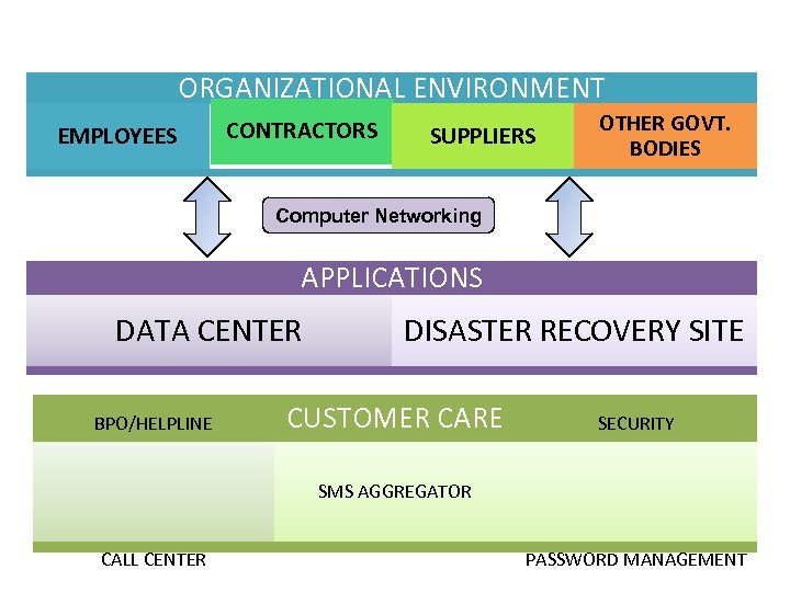 Envisaged solution ORGANIZATIONAL ENVIRONMENT EMPLOYEES CONTRACTORS SUPPLIERS OTHER GOVT. BODIES Computer Networking APPLICATIONS DATA