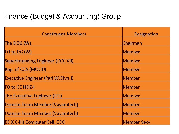 Finance (Budget & Accounting) Group Constituent Members Designation The DDG (W) Chairman FO to