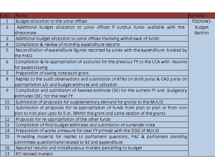 List of activities captured S. No. Name Remarks 1 Budget allocation to the zonal