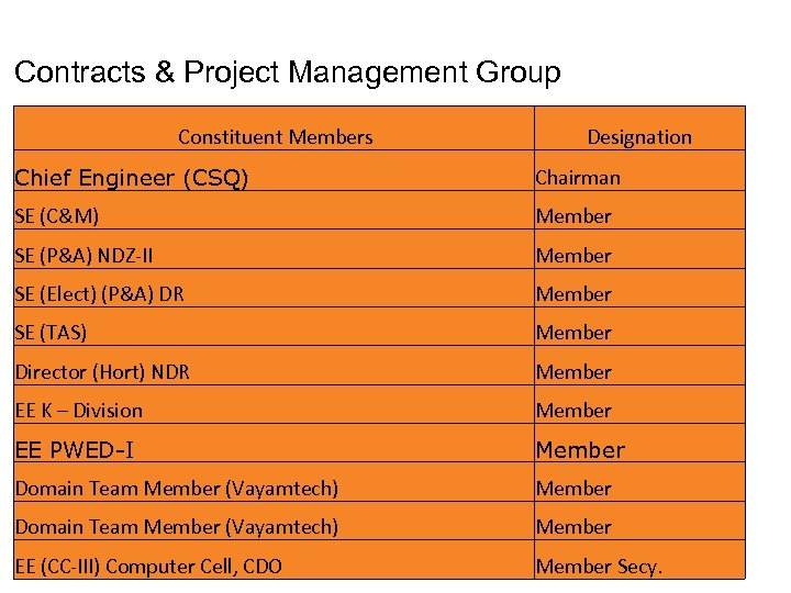 Contracts & Project Management Group Constituent Members Designation Chief Engineer (CSQ) Chairman SE (C&M)