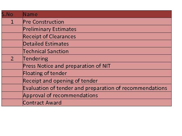 List of activities captured S. No 1 2 Name Pre Construction Preliminary Estimates Receipt