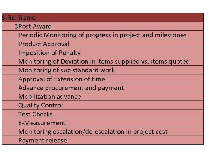 List of activities captured S. No Name 3 Post Award Periodic Monitoring of progress