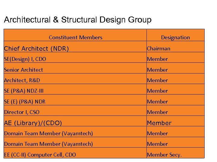 Architectural & Structural Design Group Constituent Members Designation Chief Architect (NDR) Chairman SE(Design) I,
