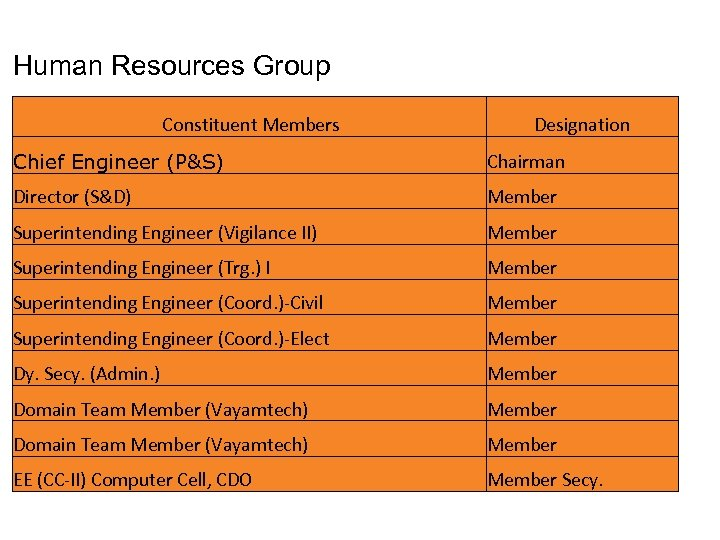 Human Resources Group Constituent Members Designation Chief Engineer (P&S) Chairman Director (S&D) Member Superintending