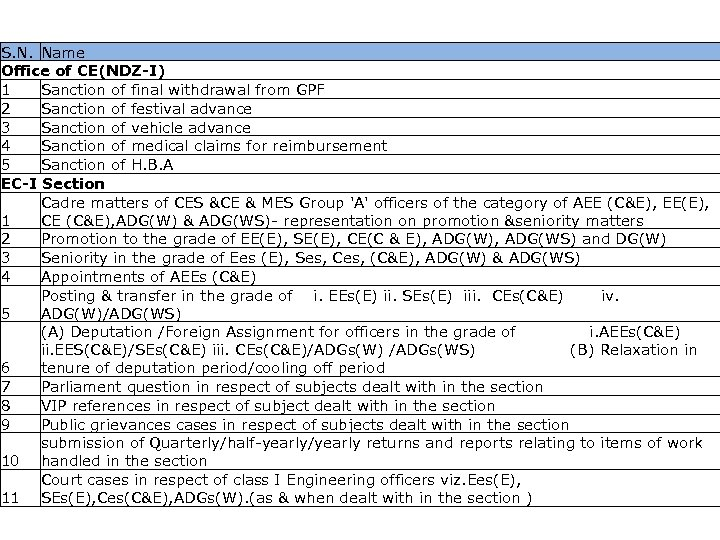 List of activities captured S. N. Name Office of CE(NDZ-I) 1 Sanction of final