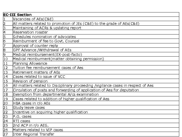 List of activities captured EC-III Section 1 Vacancies of AEs(C&E) 2 All matters related