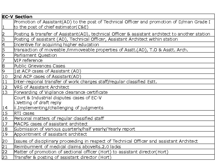 List of activities captured EC-V Section Promotion of Assistant(AD) to the post of Technical