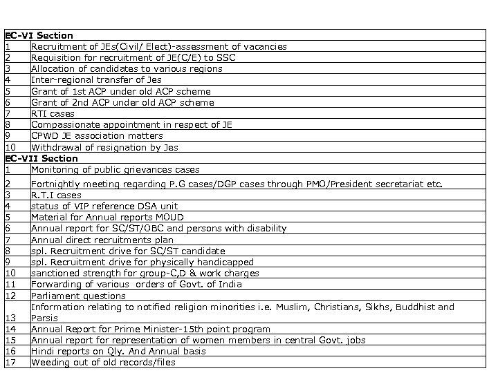 List of activities captured EC-VI Section 1 Recruitment of JEs(Civil/ Elect)-assessment of vacancies 2