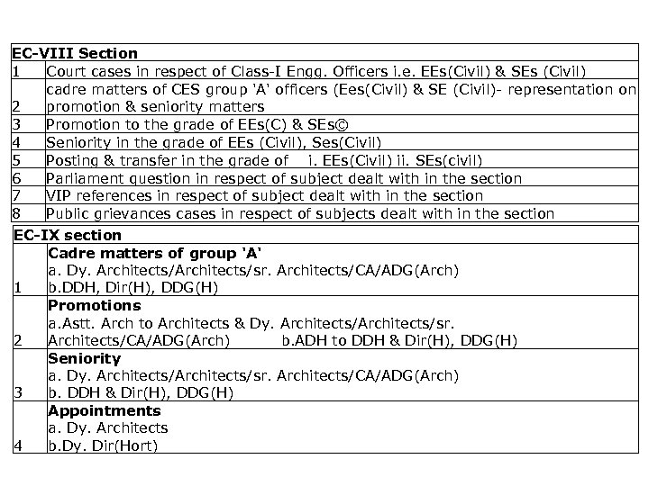 List of activities captured EC-VIII Section 1 Court cases in respect of Class-I Engg.