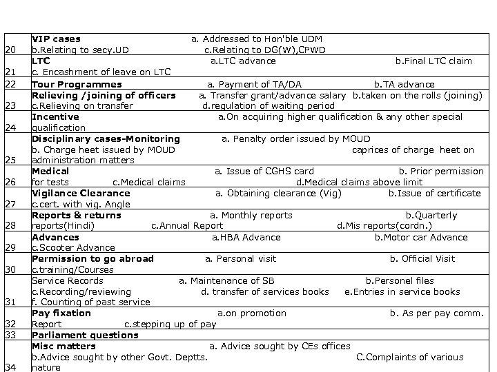 List of activities captured 20 21 22 23 24 25 26 27 28 29