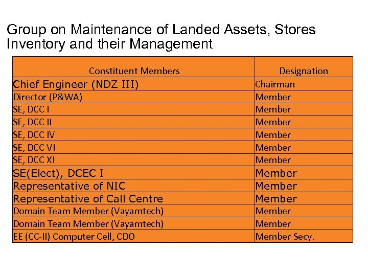 Group on Maintenance of Landed Assets, Stores Inventory and their Management Constituent Members Chief