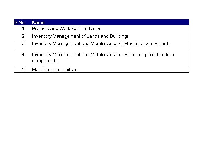 List of activities captured S. No. 1 Name Projects and Work Administration 2 Inventory