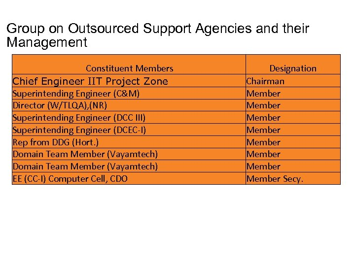 Group on Outsourced Support Agencies and their Management Constituent Members Chief Engineer IIT Project