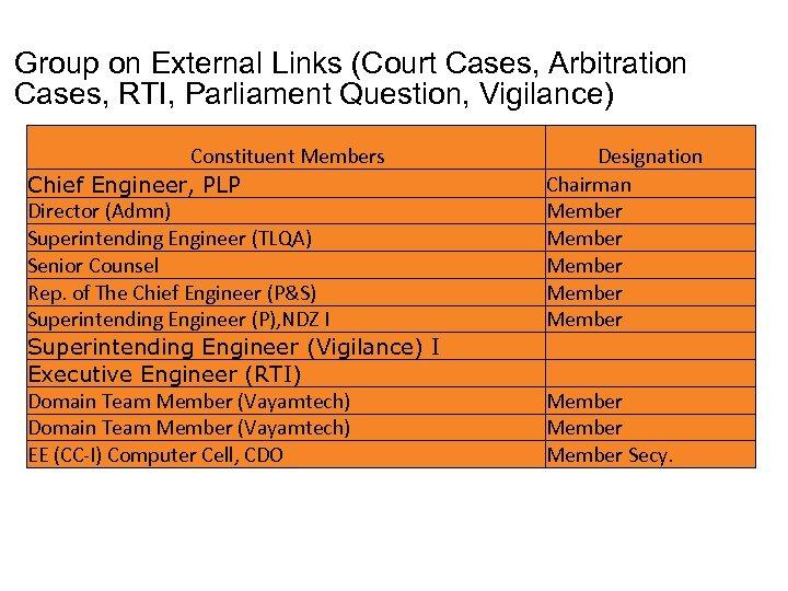 Group on External Links (Court Cases, Arbitration Cases, RTI, Parliament Question, Vigilance) Constituent Members