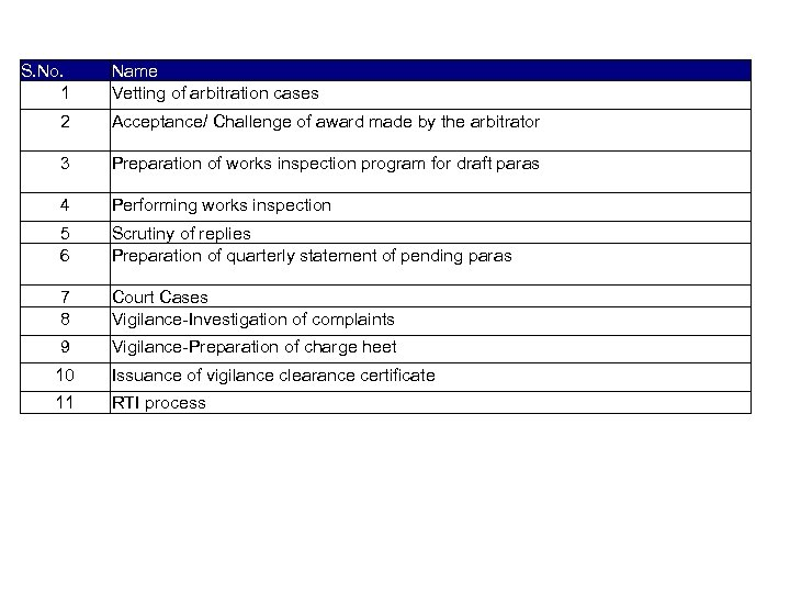 List of activities captured S. No. 1 Name Vetting of arbitration cases 2 Acceptance/